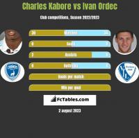 Charles Kabore vs Ivan Ordec h2h player stats