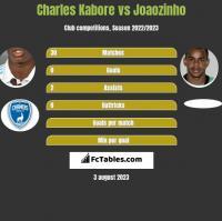 Charles Kabore vs Joaozinho h2h player stats