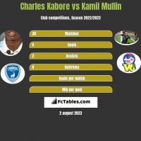 Charles Kabore vs Kamil Mullin h2h player stats