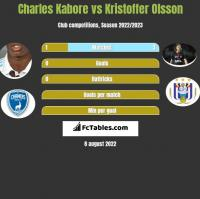 Charles Kabore vs Kristoffer Olsson h2h player stats
