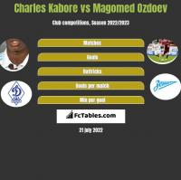 Charles Kabore vs Magomed Ozdoev h2h player stats
