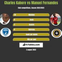 Charles Kabore vs Manuel Fernandes h2h player stats