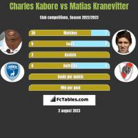 Charles Kabore vs Matias Kranevitter h2h player stats