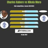 Charles Kabore vs Nikola Moro h2h player stats