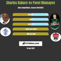 Charles Kabore vs Pavel Mamayev h2h player stats