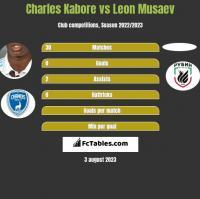 Charles Kabore vs Leon Musaev h2h player stats