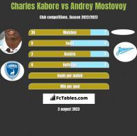 Charles Kabore vs Andrey Mostovoy h2h player stats