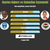 Charles Kabore vs Sebastian Szymanski h2h player stats