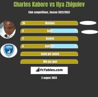 Charles Kabore vs Ilya Zhigulev h2h player stats