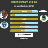 Charles Kabore vs Kaio h2h player stats
