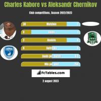 Charles Kabore vs Aleksandr Chernikov h2h player stats