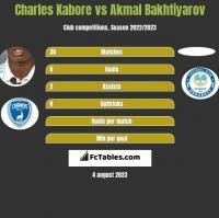 Charles Kabore vs Akmal Bakhtiyarov h2h player stats