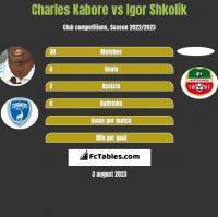 Charles Kabore vs Igor Shkolik h2h player stats