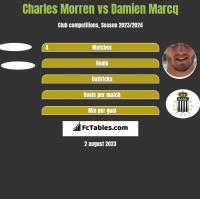 Charles Morren vs Damien Marcq h2h player stats