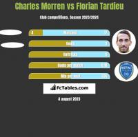 Charles Morren vs Florian Tardieu h2h player stats