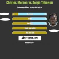 Charles Morren vs Serge Tabekou h2h player stats