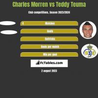 Charles Morren vs Teddy Teuma h2h player stats