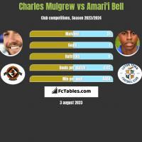 Charles Mulgrew vs Amari'i Bell h2h player stats