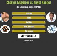 Charles Mulgrew vs Angel Rangel h2h player stats
