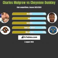 Charles Mulgrew vs Cheyenne Dunkley h2h player stats