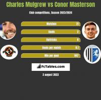 Charles Mulgrew vs Conor Masterson h2h player stats