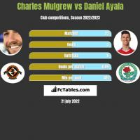 Charles Mulgrew vs Daniel Ayala h2h player stats