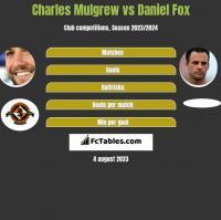 Charles Mulgrew vs Daniel Fox h2h player stats