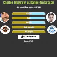 Charles Mulgrew vs Daniel Gretarsson h2h player stats