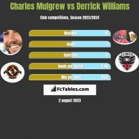 Charles Mulgrew vs Derrick Williams h2h player stats