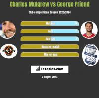 Charles Mulgrew vs George Friend h2h player stats