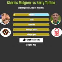 Charles Mulgrew vs Harry Toffolo h2h player stats