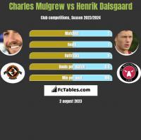 Charles Mulgrew vs Henrik Dalsgaard h2h player stats