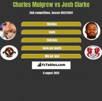 Charles Mulgrew vs Josh Clarke h2h player stats
