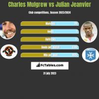 Charles Mulgrew vs Julian Jeanvier h2h player stats