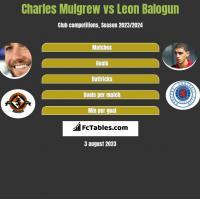 Charles Mulgrew vs Leon Balogun h2h player stats