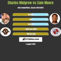 Charles Mulgrew vs Liam Moore h2h player stats