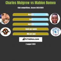 Charles Mulgrew vs Mahlon Romeo h2h player stats