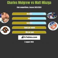 Charles Mulgrew vs Matt Miazga h2h player stats