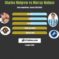 Charles Mulgrew vs Murray Wallace h2h player stats