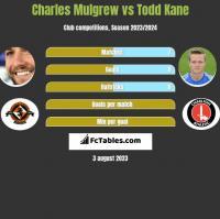 Charles Mulgrew vs Todd Kane h2h player stats