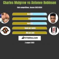 Charles Mulgrew vs Antonee Robinson h2h player stats