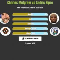 Charles Mulgrew vs Cedric Kipre h2h player stats