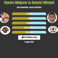 Charles Mulgrew vs Demetri Mitchell h2h player stats