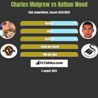 Charles Mulgrew vs Nathan Wood h2h player stats