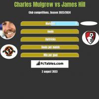 Charles Mulgrew vs James Hill h2h player stats