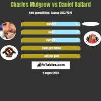 Charles Mulgrew vs Daniel Ballard h2h player stats