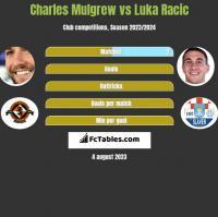 Charles Mulgrew vs Luka Racic h2h player stats