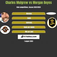 Charles Mulgrew vs Morgan Boyes h2h player stats
