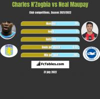 Charles N'Zogbia vs Neal Maupay h2h player stats
