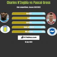 Charles N'Zogbia vs Pascal Gross h2h player stats